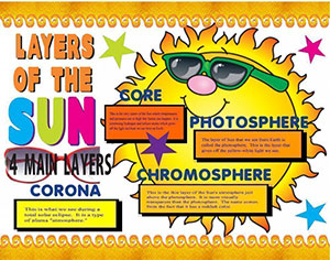 Make A Science Fair Project About Layers Of The Sun Outer