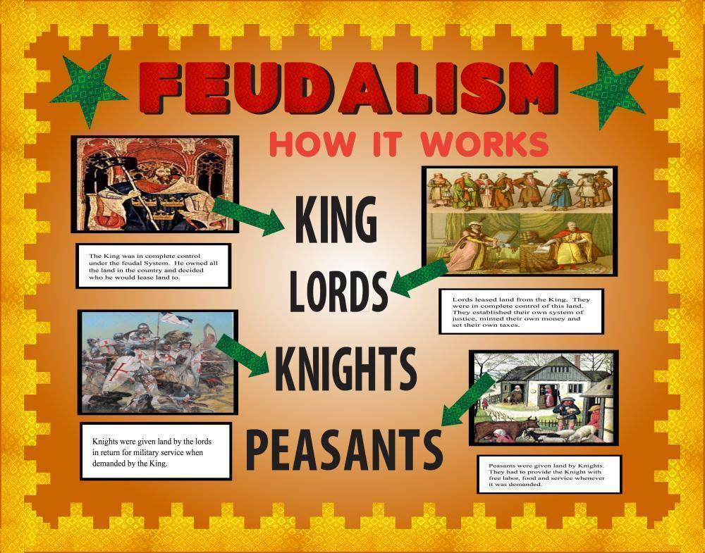 Make A Feudalism Poster School Project Poster Ideas