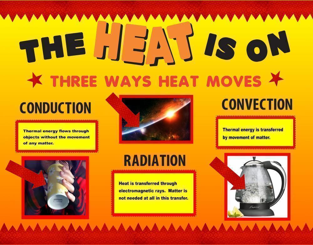 The Heat Is On