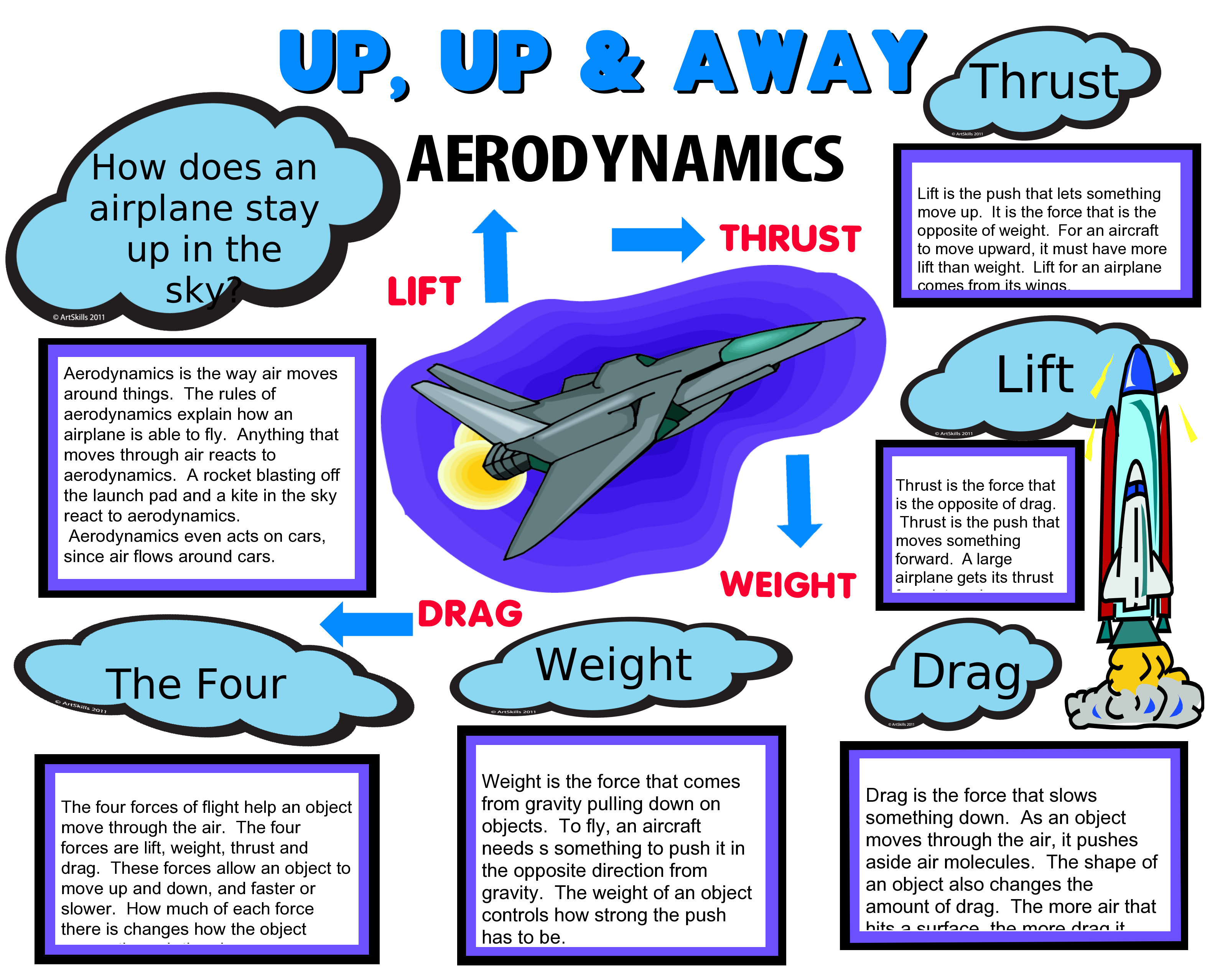 Make A Science Fair Project Poster Ideas Flight