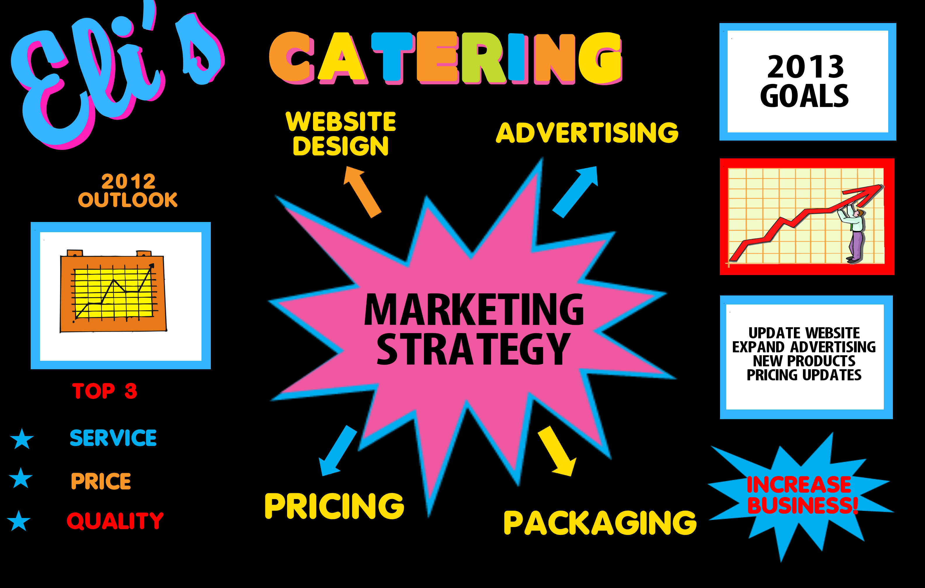 create a catering poster presentation