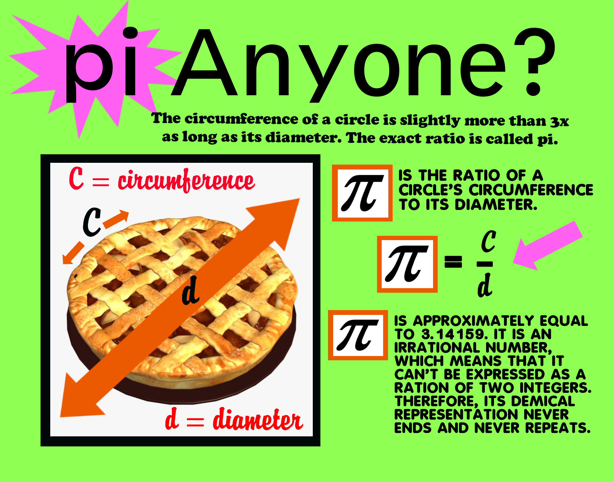 Make A Poster About Pi Math Poster Ideas