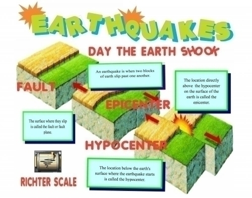 Make A Science Fair Project About Earthquakes Geology Poster Ideas