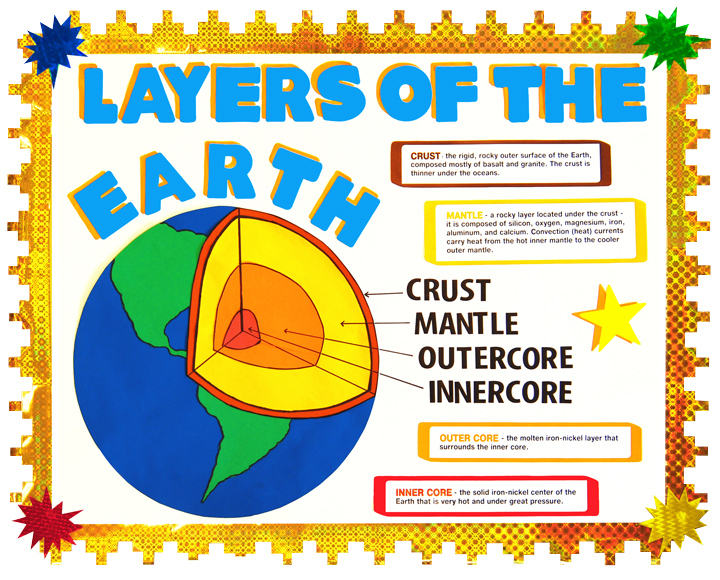 Make A Science Fair Project About Layers Of The Earth