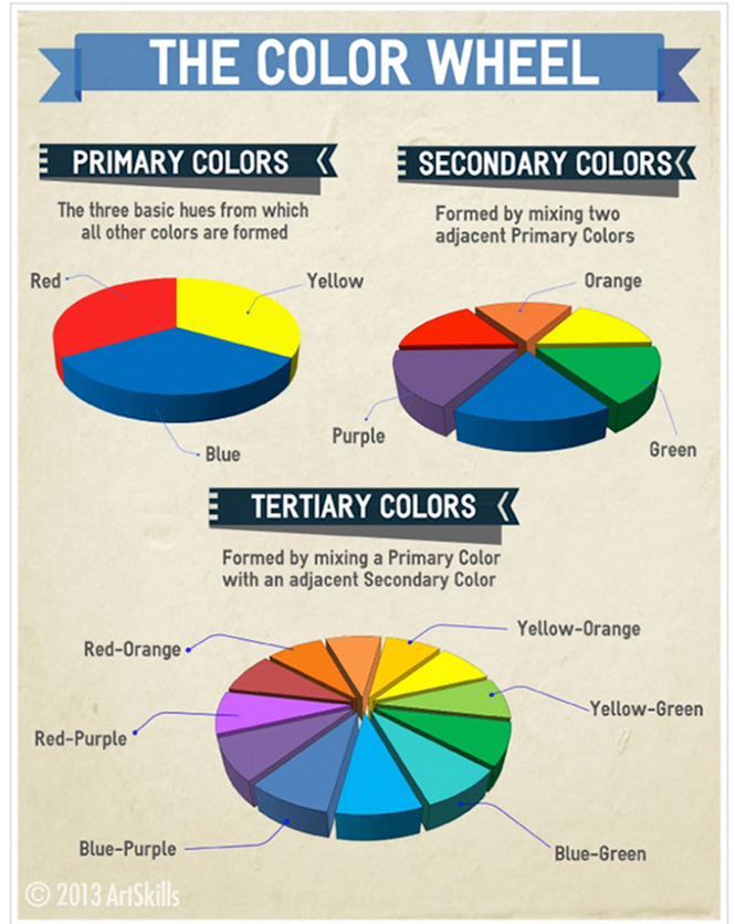 The Color Wheel And 5 Easy Tips For Using Color On Your Poster